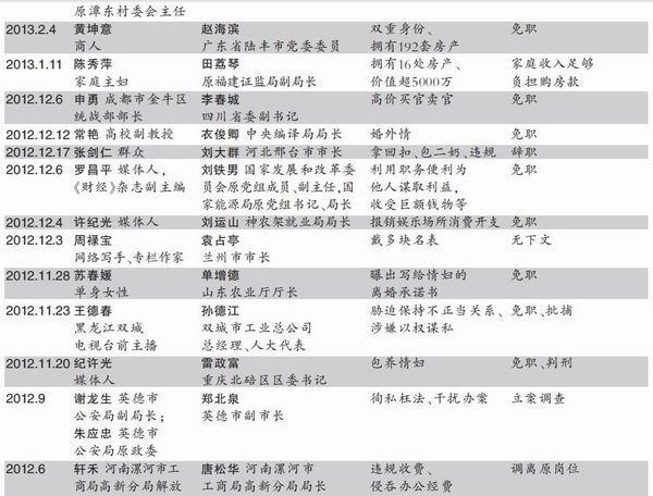28起典型案例盘点 7名落马官员涉性丑闻_中国